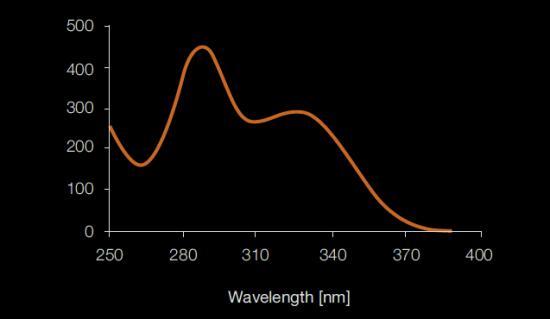 紫外線減衰